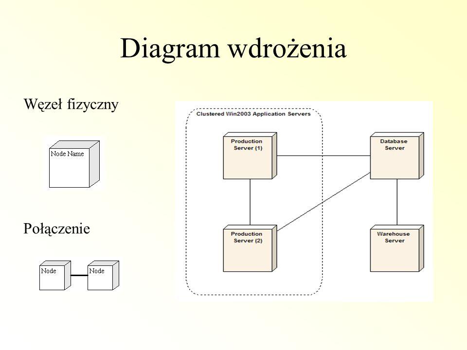 Diagram wdrożenia Węzeł fizyczny Połączenie