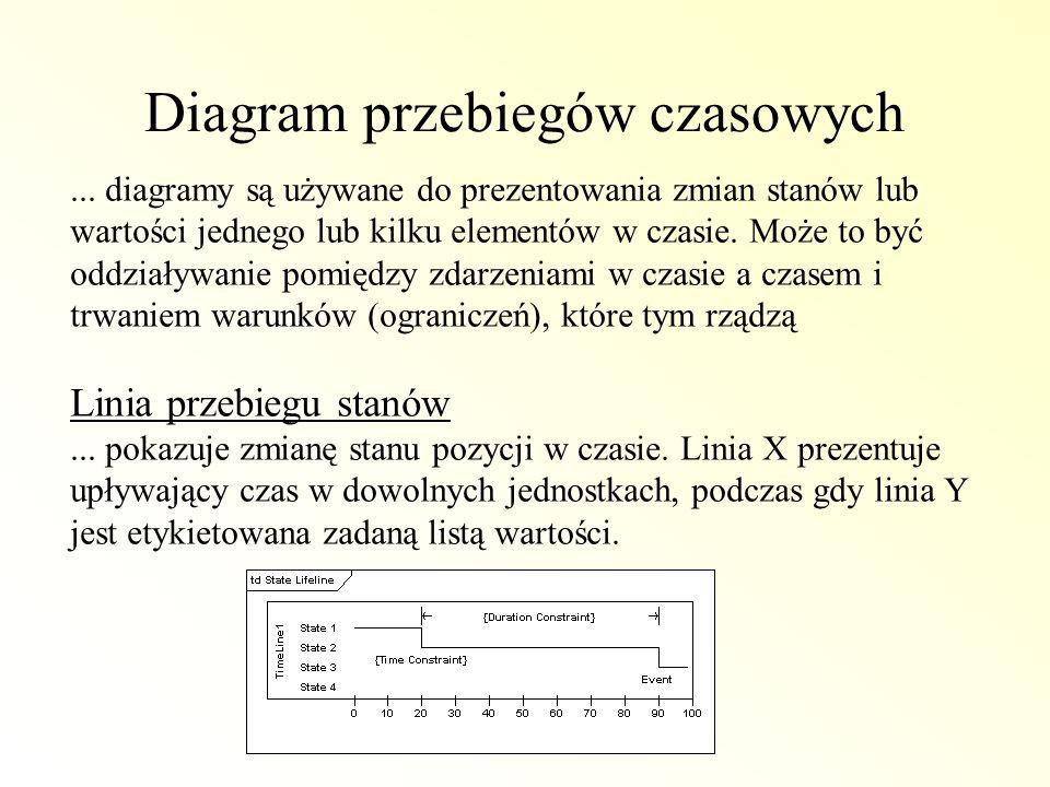 Diagram przebiegów czasowych... diagramy są używane do prezentowania zmian stanów lub wartości jednego lub kilku elementów w czasie. Może to być oddzi