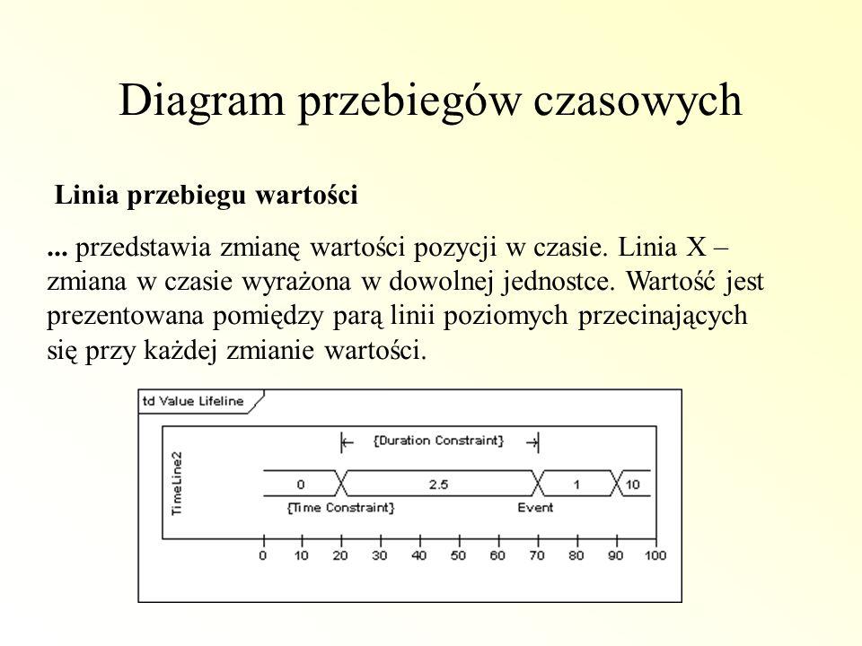 Diagram przebiegów czasowych Linia przebiegu wartości... przedstawia zmianę wartości pozycji w czasie. Linia X – zmiana w czasie wyrażona w dowolnej j