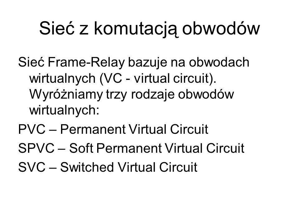 Sieć z komutacją obwodów Sieć Frame-Relay bazuje na obwodach wirtualnych (VC - virtual circuit). Wyróżniamy trzy rodzaje obwodów wirtualnych: PVC – Pe