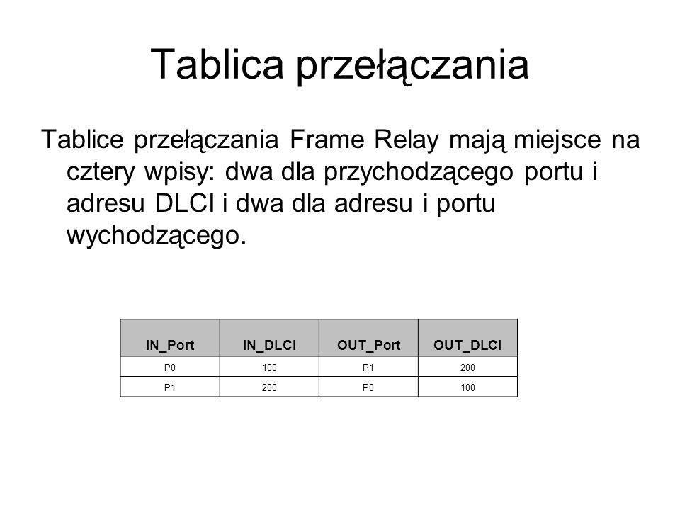 Tablica przełączania Tablice przełączania Frame Relay mają miejsce na cztery wpisy: dwa dla przychodzącego portu i adresu DLCI i dwa dla adresu i port