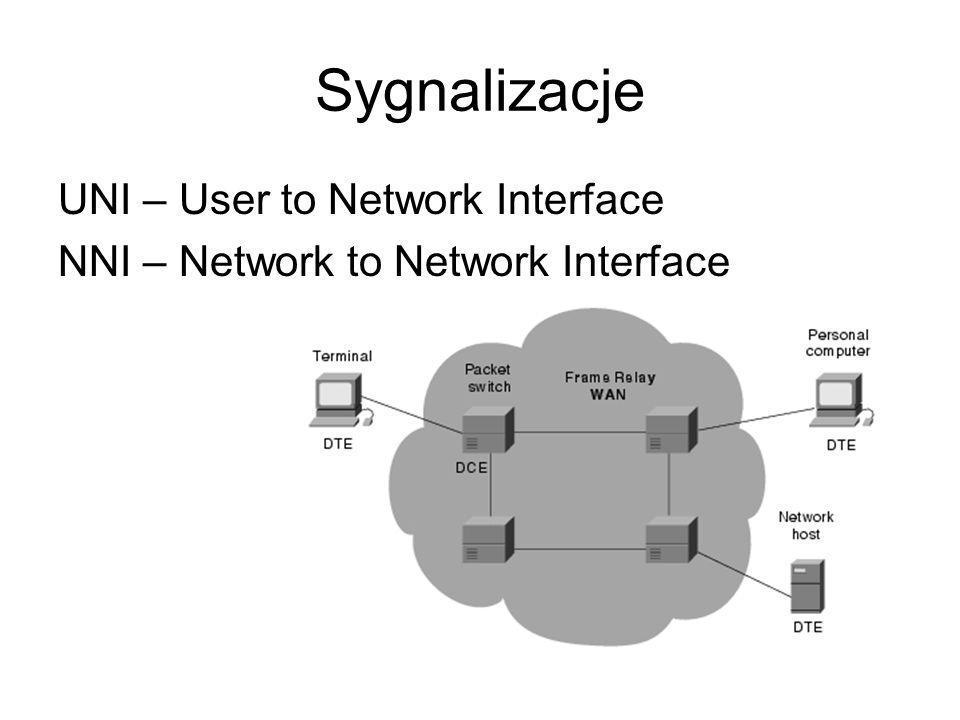 Sygnalizacje UNI – User to Network Interface NNI – Network to Network Interface