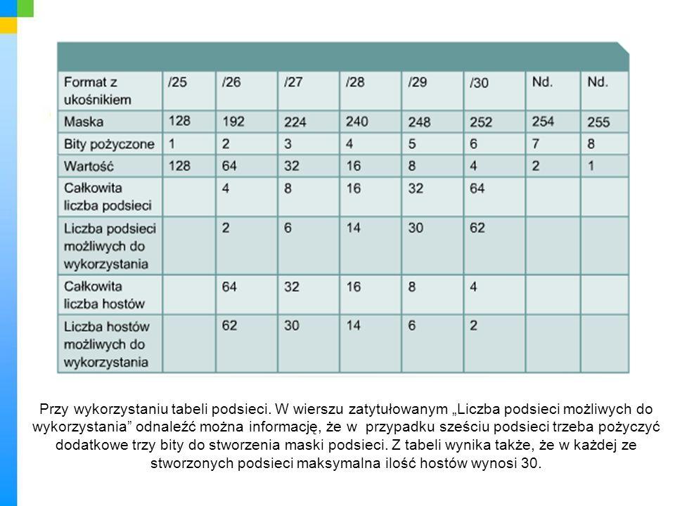 Przy wykorzystaniu tabeli podsieci. W wierszu zatytułowanym Liczba podsieci możliwych do wykorzystania odnaleźć można informację, że w przypadku sześc
