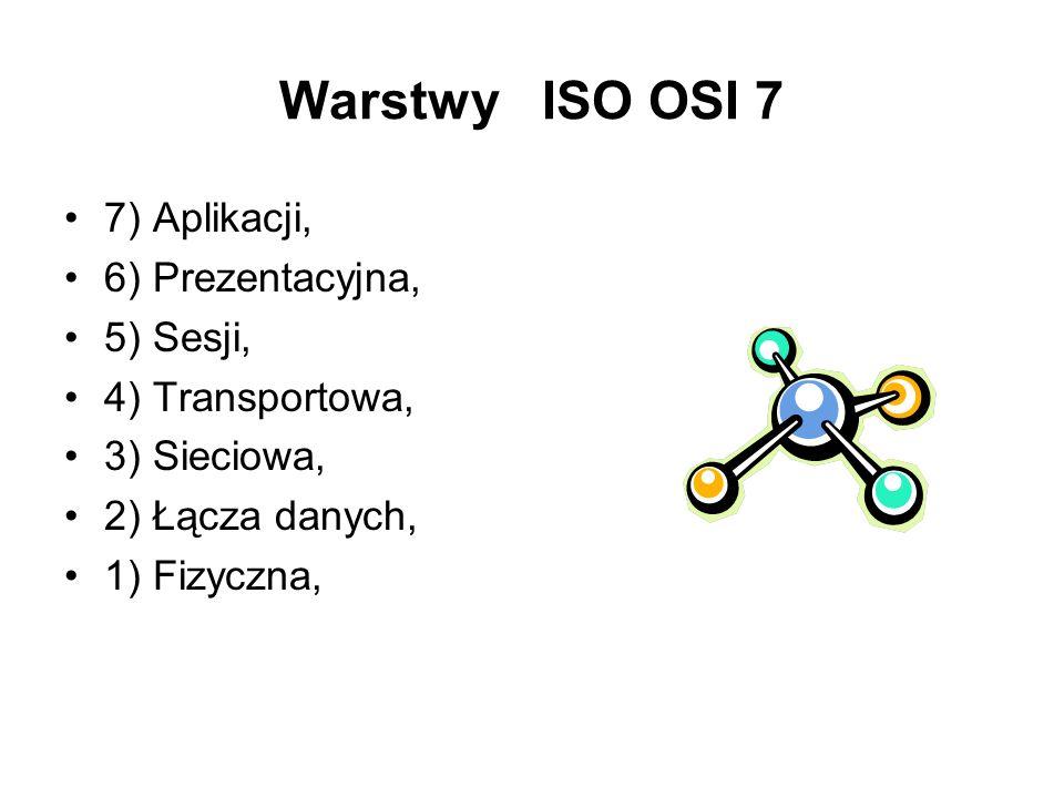 Warstwy ISO OSI 7 7) Aplikacji, 6) Prezentacyjna, 5) Sesji, 4) Transportowa, 3) Sieciowa, 2) Łącza danych, 1) Fizyczna,