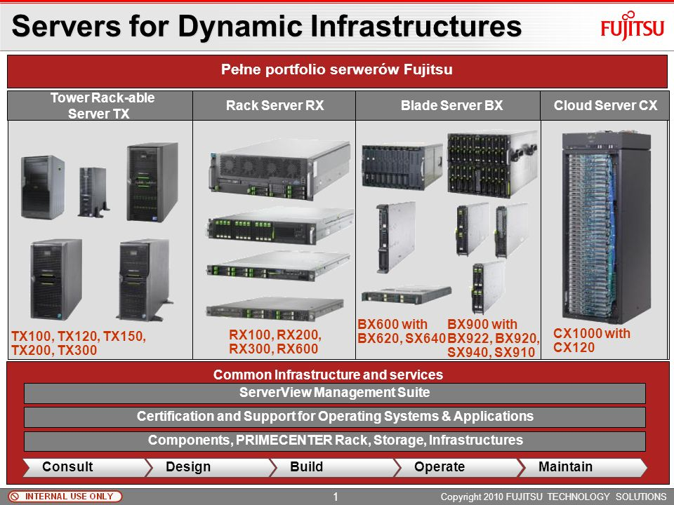 Servers for Dynamic Infrastructures Blade Server BX Tower Rack-able Server TX Rack Server RX Pełne portfolio serwerów Fujitsu TX100, TX120, TX150, TX200, TX300 RX100, RX200, RX300, RX600 BX600 with BX620, SX640 BX900 with BX922, BX920, SX940, SX910 Certification and Support for Operating Systems & Applications ServerView Management Suite Components, PRIMECENTER Rack, Storage, Infrastructures Common Infrastructure and services ConsultDesignBuildMaintainOperate Cloud Server CX CX1000 with CX120 Copyright 2010 FUJITSU TECHNOLOGY SOLUTIONS 1