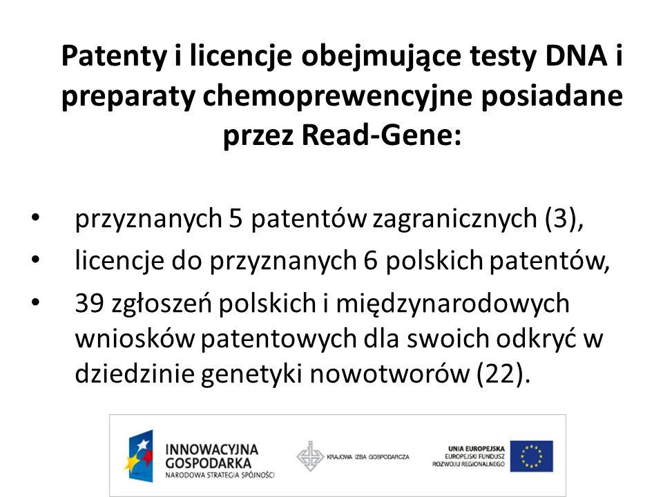 Patenty i licencje obejmujące testy DNA i preparaty chemoprewencyjne posiadane przez Read-Gene: przyznanych 5 patentów zagranicznych (3), licencje do