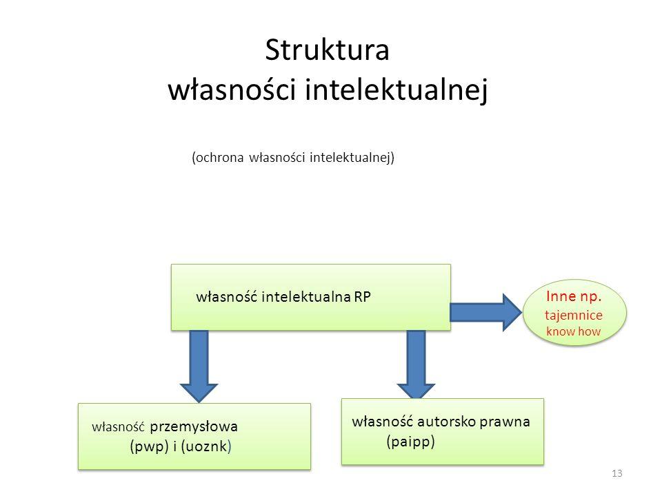 Struktura własności intelektualnej (ochrona własności intelektualnej) 13 własność intelektualna RP własność przemysłowa (pwp) i (uoznk) własność przem