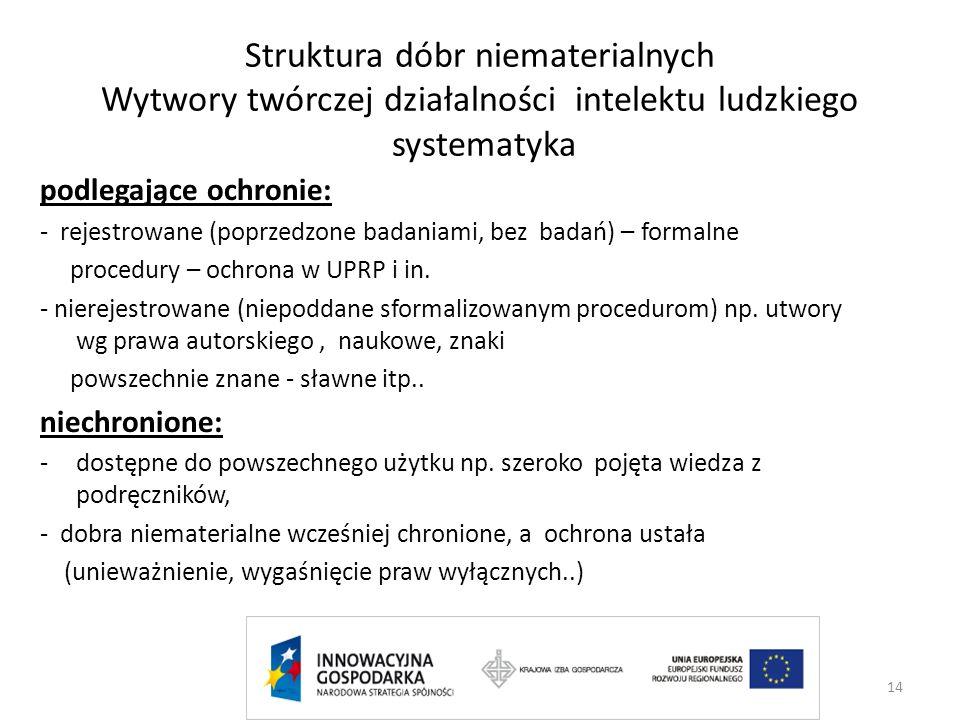 Struktura dóbr niematerialnych Wytwory twórczej działalności intelektu ludzkiego systematyka podlegające ochronie: - rejestrowane (poprzedzone badania