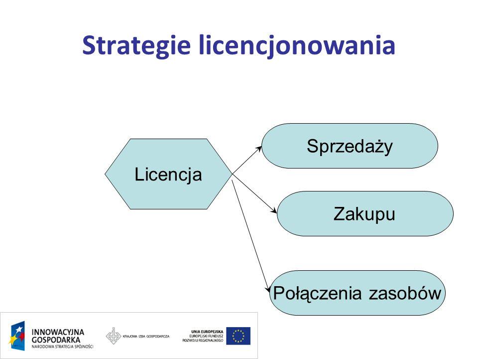 Strategie licencjonowania Licencja Sprzedaży Zakupu Połączenia zasobów