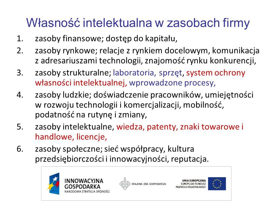 Własność intelektualna w zasobach firmy 1.zasoby finansowe; dostęp do kapitału, 2.zasoby rynkowe; relacje z rynkiem docelowym, komunikacja z adresariuszami technologii, znajomość rynku konkurencji, 3.zasoby strukturalne; laboratoria, sprzęt, system ochrony własności intelektualnej, wprowadzone procesy, 4.zasoby ludzkie; doświadczenie pracowników, umiejętności w rozwoju technologii i komercjalizacji, mobilność, podatność na rutynę i zmiany, 5.zasoby intelektualne, wiedza, patenty, znaki towarowe i handlowe, licencje, 6.zasoby społeczne; sieć współpracy, kultura przedsiębiorczości i innowacyjności, reputacja.