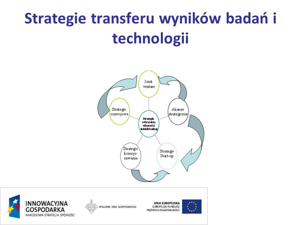 Strategie transferu wyników badań i technologii