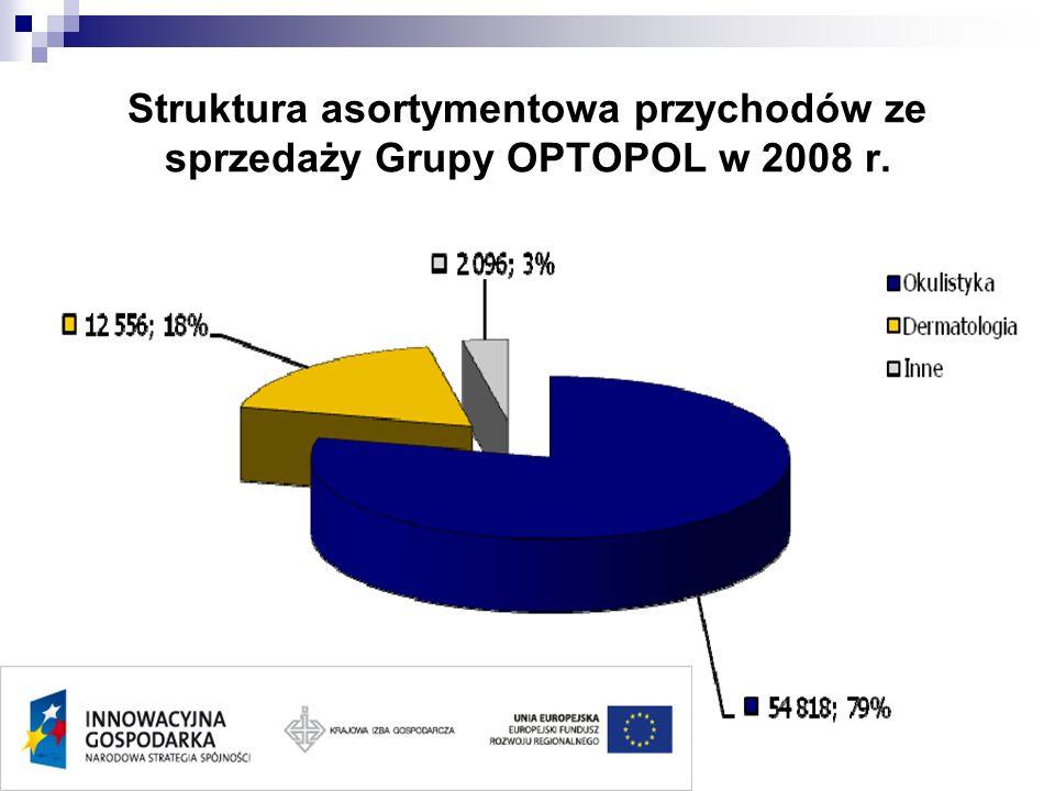 Struktura asortymentowa przychodów ze sprzedaży Grupy OPTOPOL w 2008 r.