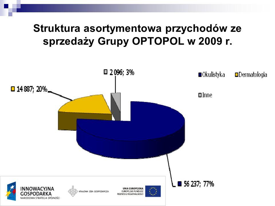 Struktura asortymentowa przychodów ze sprzedaży Grupy OPTOPOL w 2009 r.
