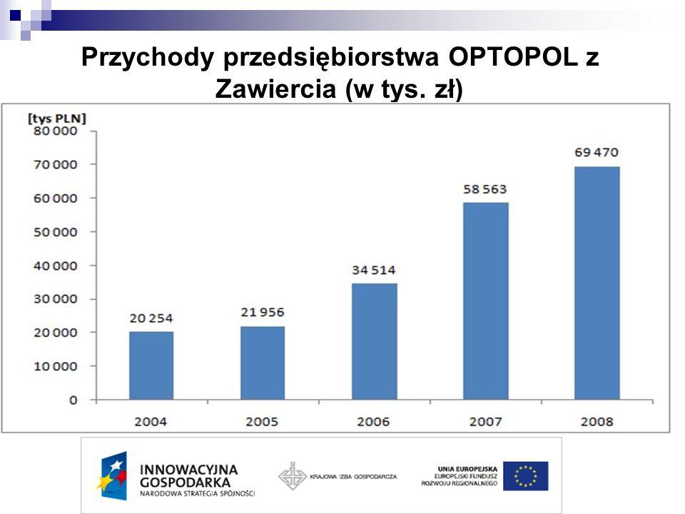 Przychody przedsiębiorstwa OPTOPOL z Zawiercia (w tys. zł)