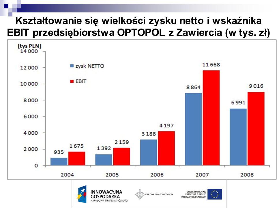 Kształtowanie się wielkości zysku netto i wskaźnika EBIT przedsiębiorstwa OPTOPOL z Zawiercia (w tys. zł)