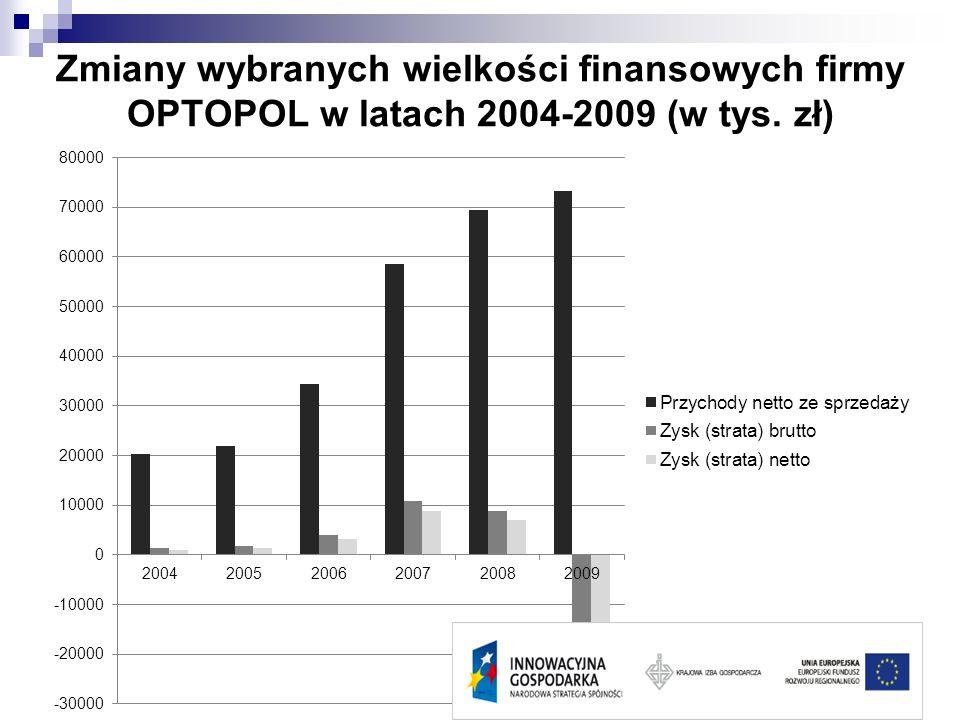 Zmiany wybranych wielkości finansowych firmy OPTOPOL w latach 2004-2009 (w tys. zł)