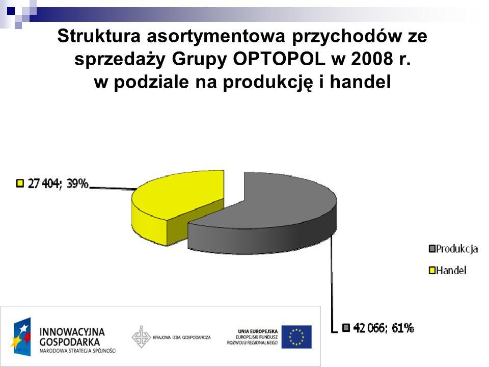 Struktura asortymentowa przychodów ze sprzedaży Grupy OPTOPOL w 2008 r. w podziale na produkcję i handel