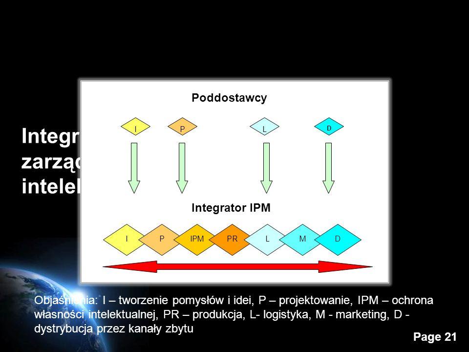 Page 21 Integrator międzynarodowego zarządzania własnością intelektualną – całego łańcucha Objaśnienia: I – tworzenie pomysłów i idei, P – projektowanie, IPM – ochrona własności intelektualnej, PR – produkcja, L- logistyka, M - marketing, D - dystrybucja przez kanały zbytu
