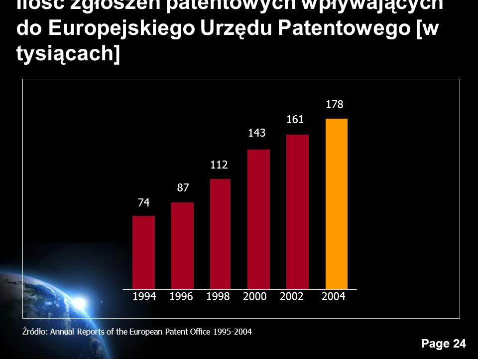 Page 24 Ilość zgłoszeń patentowych wpływających do Europejskiego Urzędu Patentowego [w tysiącach] Źródło: Annual Reports of the European Patent Office 1995-2004 1994199820002002 74 87 112 143 178 20041996 161