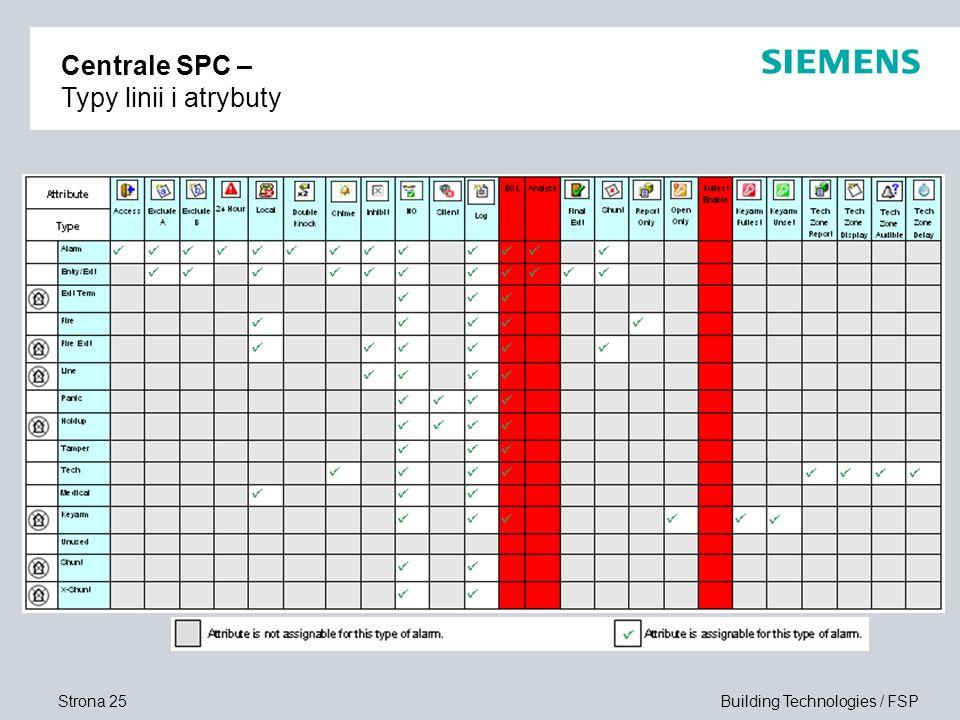 Strona 25 Building Technologies / FSP Centrale SPC – Typy linii i atrybuty
