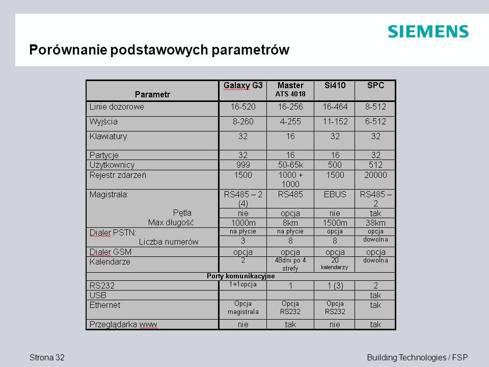 Strona 32 Building Technologies / FSP Porównanie podstawowych parametrów