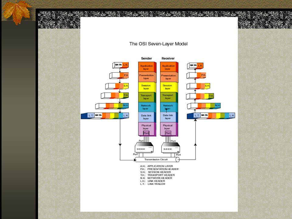 Warstwy górne – Wyróżniamy trzy warstwy górne : 1 Warstwa aplikacji 2 Warstwa prezentacji 3 Warstwa sesji Ich zadaniem jest współpraca z oprogramowaniem realizującym zadania zlecane przez użytkownika systemu komputerowego.