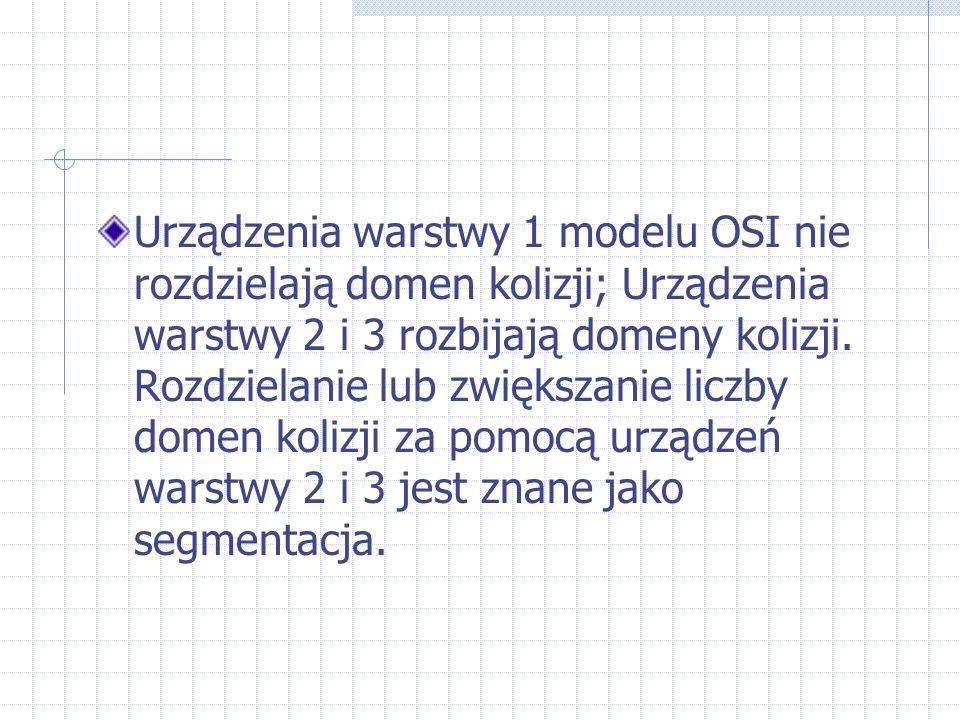 Urządzenia warstwy 1 modelu OSI nie rozdzielają domen kolizji; Urządzenia warstwy 2 i 3 rozbijają domeny kolizji. Rozdzielanie lub zwiększanie liczby