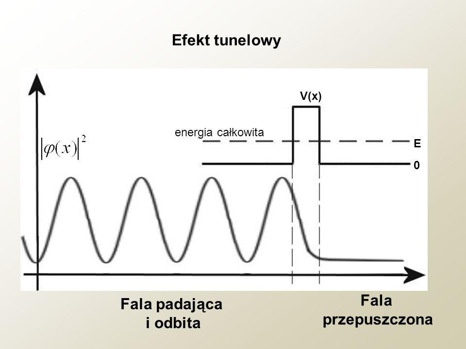 Fala padająca i odbita Fala przepuszczona V(x) E 0 energia całkowita Efekt tunelowy