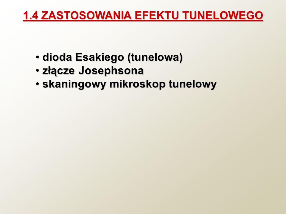 1.4 ZASTOSOWANIA EFEKTU TUNELOWEGO dioda Esakiego (tunelowa) dioda Esakiego (tunelowa) złącze Josephsona złącze Josephsona skaningowy mikroskop tunelo