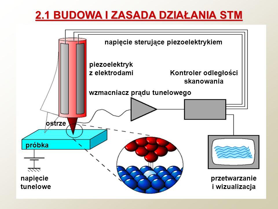 2.1 BUDOWA I ZASADA DZIAŁANIA STM próbka napięcie tunelowe ostrze piezoelektryk z elektrodami napięcie sterujące piezoelektrykiem wzmacniacz prądu tun