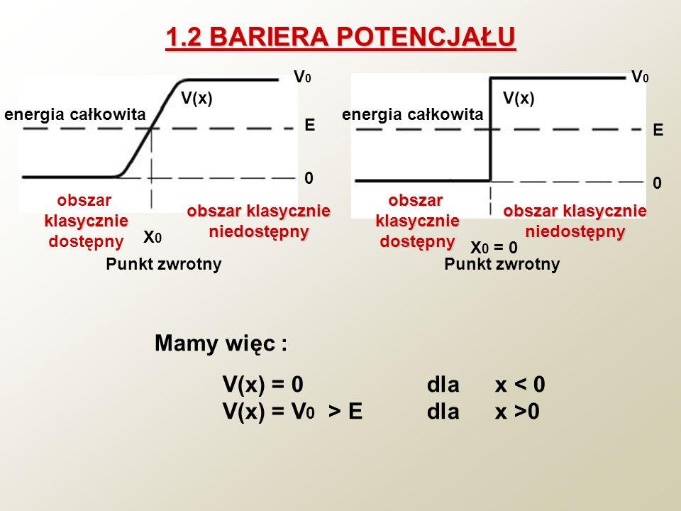 1.2 BARIERA POTENCJAŁU V0V0 E 0 obszar klasycznie niedostępny obszarklasycznie dostępny X0X0 Punkt zwrotny energia całkowita V(x) V0V0 E 0 obszarklasy