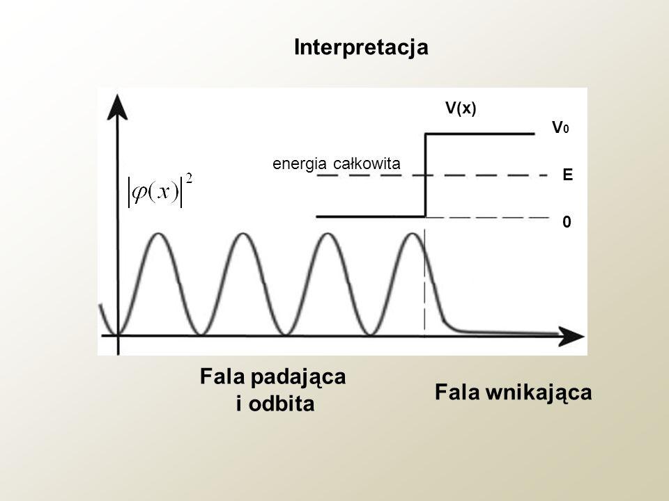 Interpretacja Fala padająca i odbita Fala wnikająca V(x) V0V0 E 0 energia całkowita