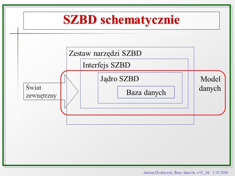 Antoni Dydejczyk, Bazy danych, w01_06, 3.10.2006 SZBD schematycznie Baza danych Jądro SZBD Interfejs SZBD Zestaw narzędzi SZBD Model danych Świat zewn