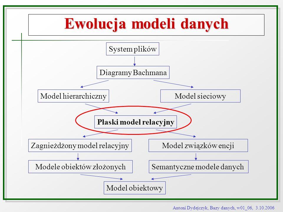 Antoni Dydejczyk, Bazy danych, w01_06, 3.10.2006 Ewolucja modeli danych System plików Diagramy Bachmana Model hierarchicznyModel sieciowy Płaski model