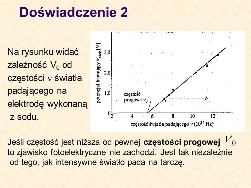 Doświadczenie 2 Na rysunku widać zależność V 0 od częstości światła padającego na elektrodę wykonaną z sodu Jeśli częstość jest niższa od pewnej częst