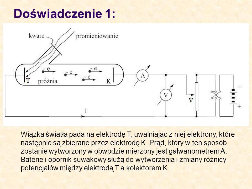 Doświadczenie 1: Wiązka światła pada na elektrodę T, uwalniając z niej elektrony, które następnie są zbierane przez elektrodę K. Prąd, który w ten spo