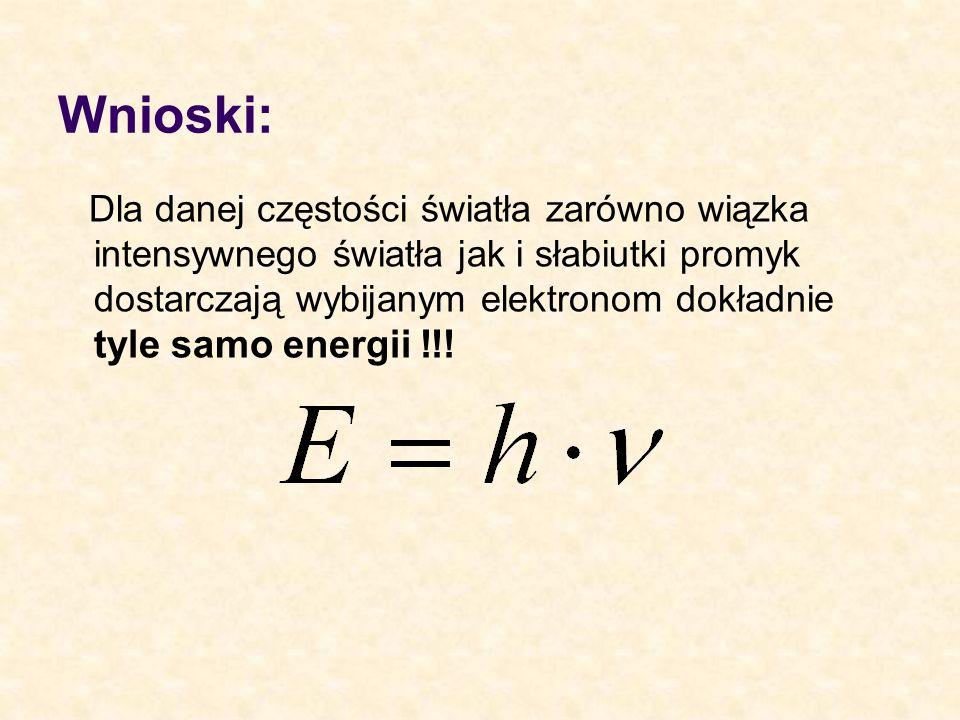 Wnioski: Dla danej częstości światła zarówno wiązka intensywnego światła jak i słabiutki promyk dostarczają wybijanym elektronom dokładnie tyle samo e