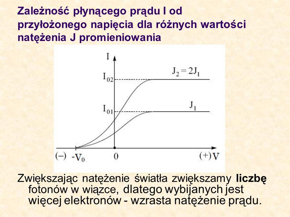 Zależność płynącego prądu I od przyłożonego napięcia dla różnych wartości natężenia J promieniowania Zwiększając natężenie światła zwiększamy liczbę f