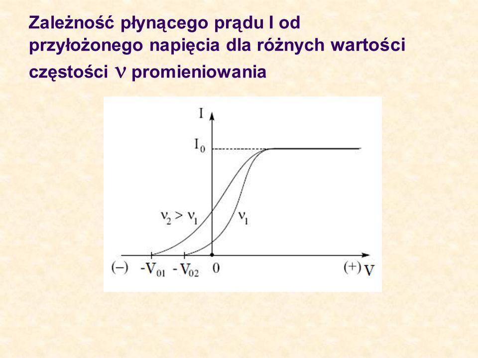 Zależność płynącego prądu I od przyłożonego napięcia dla różnych wartości częstości promieniowania