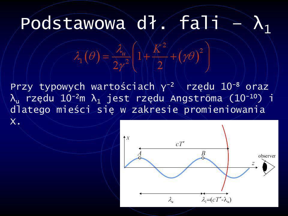 Podstawowa dł. fali – λ 1 Przy typowych wartościach γ -2 rzędu 10 -8 oraz λ u rzędu 10 -2 m λ 1 jest rzędu Angströma (10 -10 ) i dlatego mieści się w
