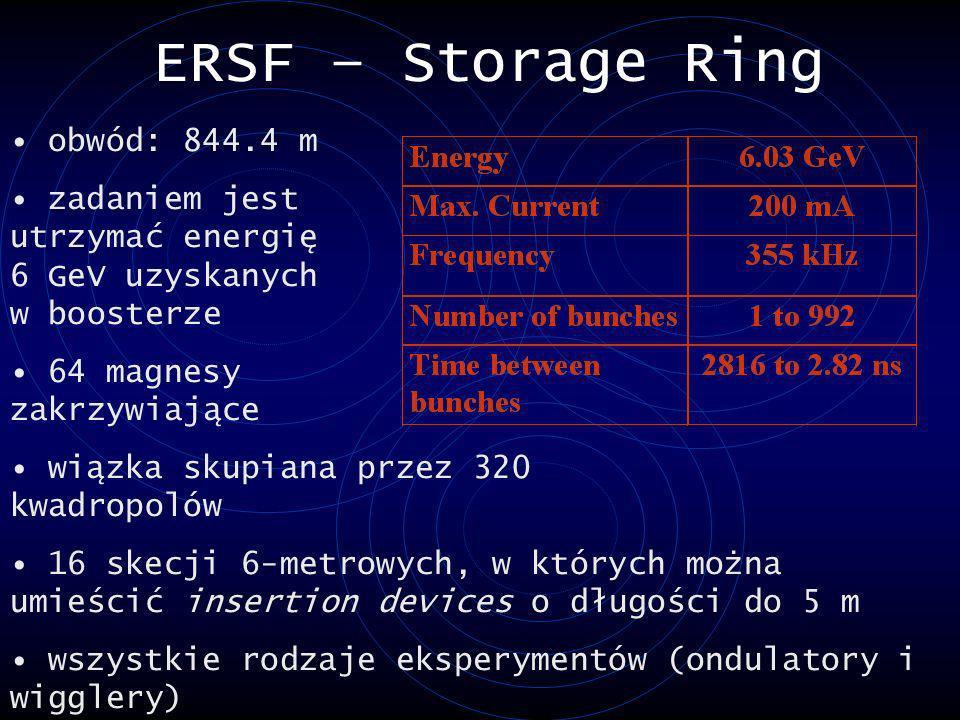 ERSF – Storage Ring obwód: 844.4 m zadaniem jest utrzymać energię 6 GeV uzyskanych w boosterze 64 magnesy zakrzywiające wiązka skupiana przez 320 kwad
