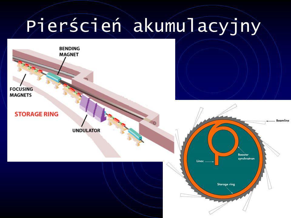 Pierścień akumulacyjny – magnes zakrzywiający Gdy cząstki przechodzą przez ten magnes ich tor ruchu zostaje odchylony o kilka stopni.