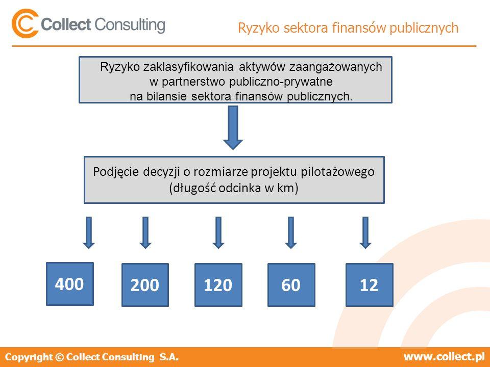 Copyright © Collect Consulting S.A.www.collect.pl Ryzyko sektora finansów publicznych Ryzyko zaklasyfikowania aktywów zaangażowanych w partnerstwo publiczno-prywatne na bilansie sektora finansów publicznych.