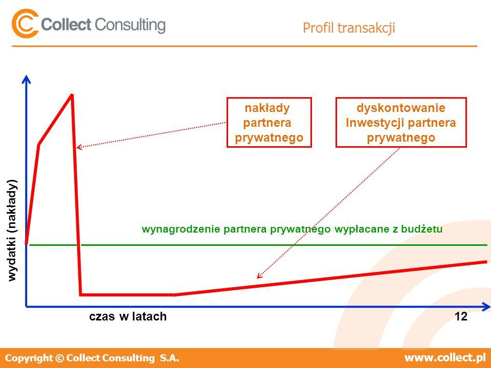 Copyright © Collect Consulting S.A.www.collect.pl Profil transakcji czas w latach 12 wydatki (nakłady) wynagrodzenie partnera prywatnego wypłacane z budżetu nakłady partnera prywatnego dyskontowanie Inwestycji partnera prywatnego