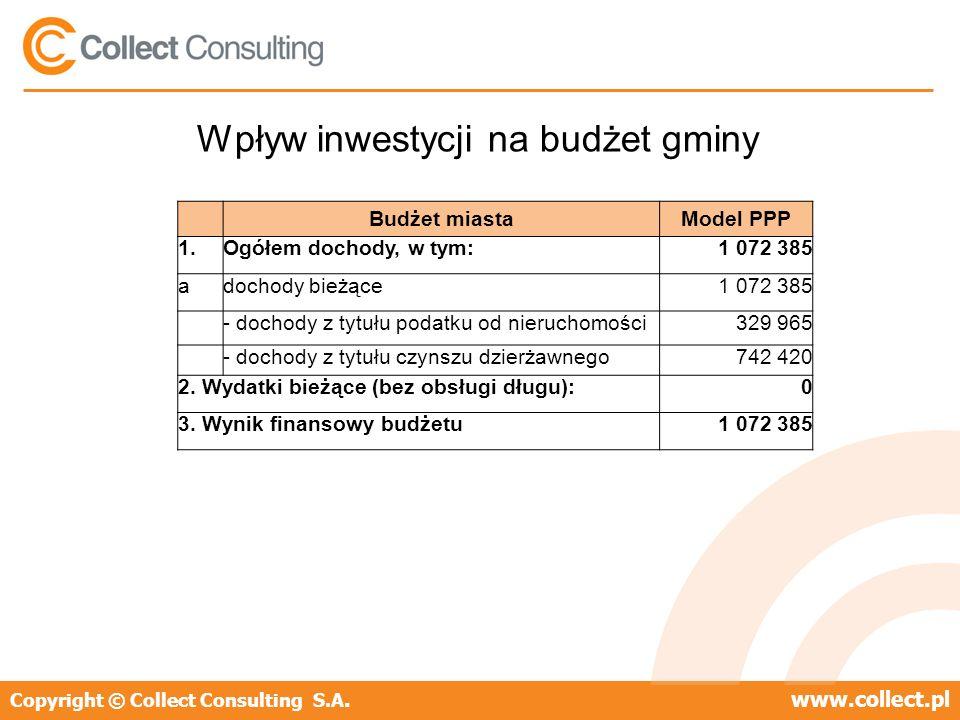 Copyright © Collect Consulting S.A.www.collect.pl Wpływ inwestycji na budżet gminy Budżet miastaModel PPP 1.Ogółem dochody, w tym:1 072 385 adochody bieżące1 072 385 - dochody z tytułu podatku od nieruchomości329 965 - dochody z tytułu czynszu dzierżawnego742 420 2.