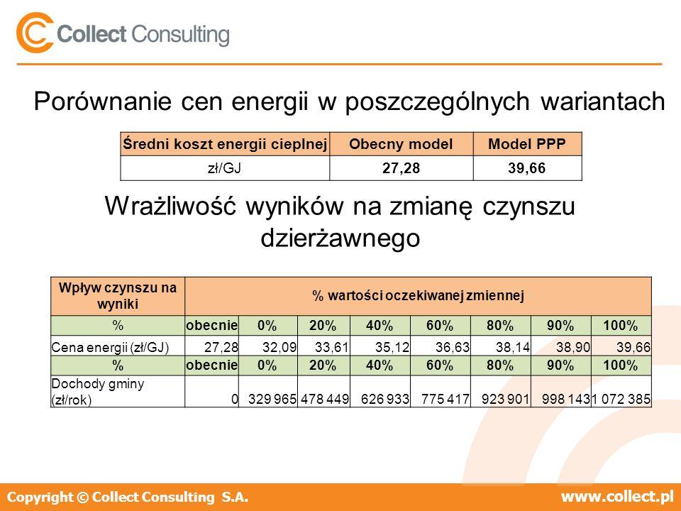 Copyright © Collect Consulting S.A.www.collect.pl Porównanie cen energii w poszczególnych wariantach Średni koszt energii cieplnejObecny modelModel PPP zł/GJ27,2839,66 Wpływ czynszu na wyniki % wartości oczekiwanej zmiennej %obecnie0%20%40%60%80%90%100% Cena energii (zł/GJ)27,2832,0933,6135,1236,6338,1438,9039,66 %obecnie0%20%40%60%80%90%100% Dochody gminy (zł/rok)0329 965478 449626 933775 417923 901998 1431 072 385 Wrażliwość wyników na zmianę czynszu dzierżawnego
