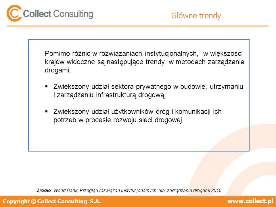 Copyright © Collect Consulting S.A.www.collect.pl Główne trendy Pomimo różnic w rozwiązaniach instytucjonalnych, w większości krajów widoczne są następujące trendy w metodach zarządzania drogami: Zwiększony udział sektora prywatnego w budowie, utrzymaniu i zarządzaniu infrastrukturą drogową; Zwiększony udział użytkowników dróg i komunikacji ich potrzeb w procesie rozwoju sieci drogowej.