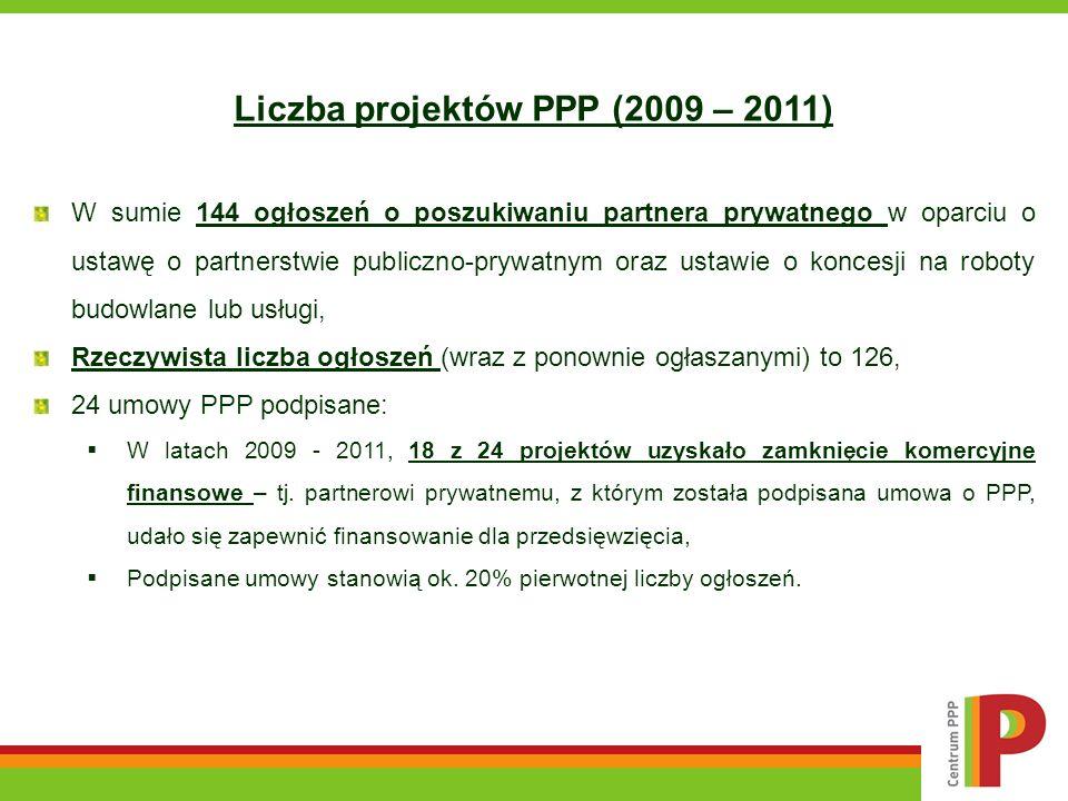 Liczba projektów PPP (2009 – 2011) W sumie 144 ogłoszeń o poszukiwaniu partnera prywatnego w oparciu o ustawę o partnerstwie publiczno-prywatnym oraz