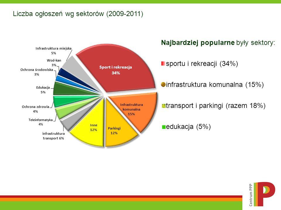 Najbardziej popularne były sektory: sportu i rekreacji (34%) infrastruktura komunalna (15%) transport i parkingi (razem 18%) edukacja (5%) Liczba ogło