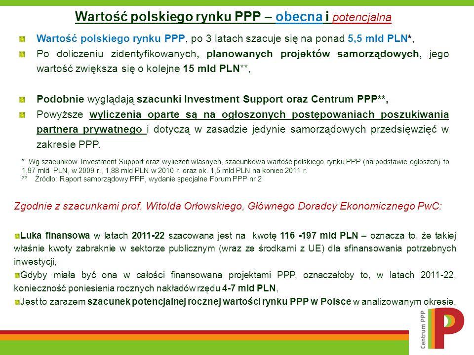* Wg szacunków Investment Support oraz wyliczeń własnych, szacunkowa wartość polskiego rynku PPP (na podstawie ogłoszeń) to 1,97 mld PLN, w 2009 r., 1
